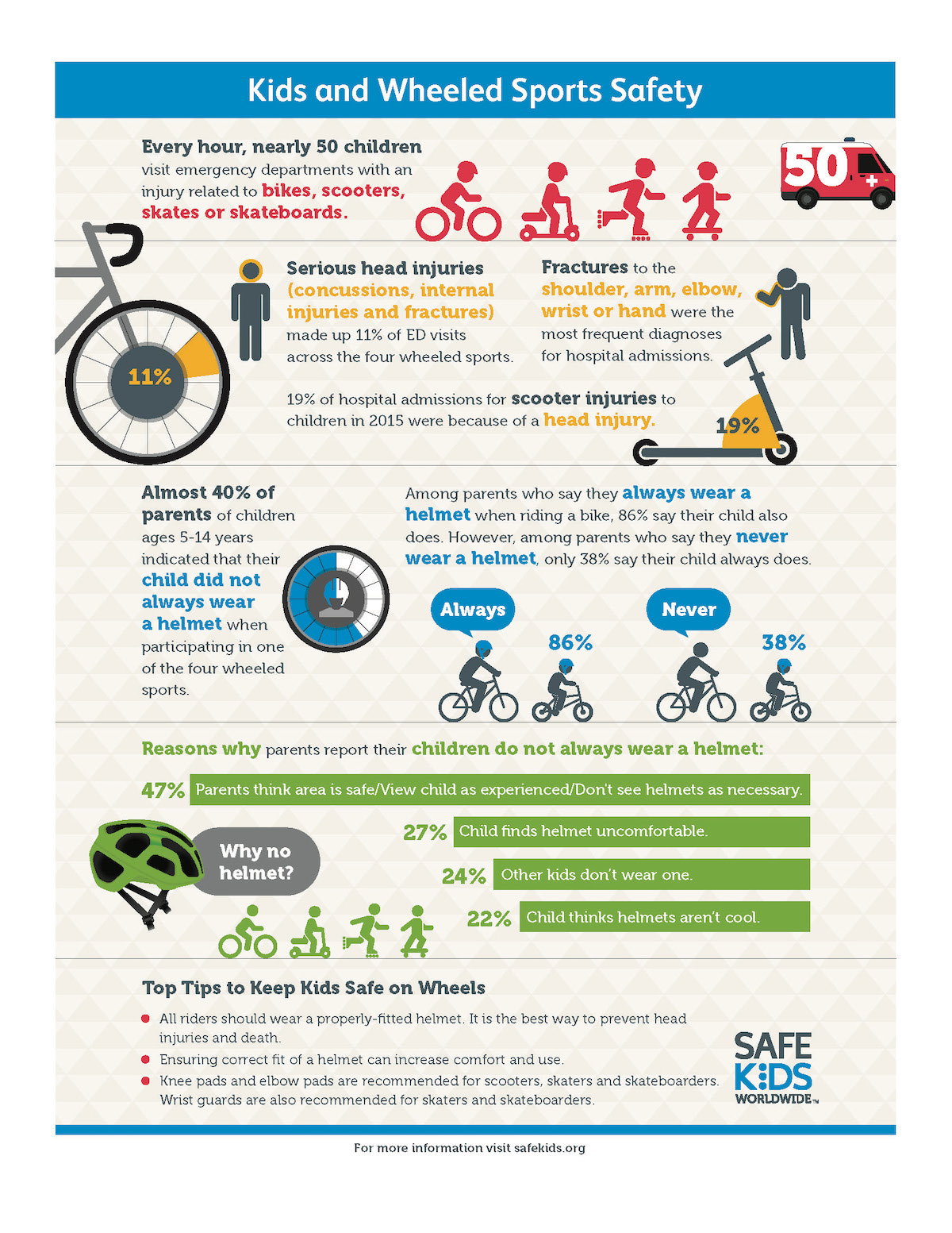 wheeled_sports_safety_infographic